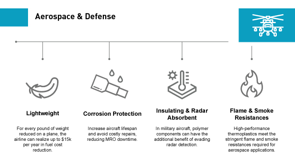 Aerospace and Defense benefits graphic
