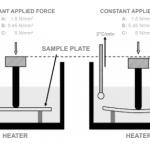 Understanding Heat Deflection Temperature (HDT) of Plastics
